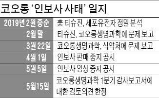 코오롱생명과학·티슈진, 재감사 받는다