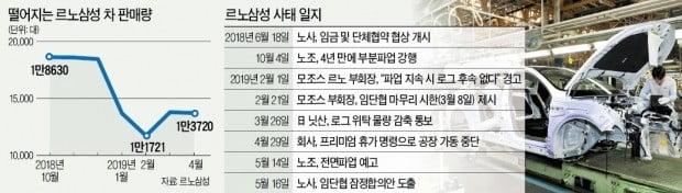 """노조 내부서도 """"더 이상 투쟁 무의미하다""""…르노삼성, 11개월 만에 임단협 잠정합의"""