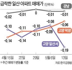 강남 잡겠다던 신도시…일산 집값만 '폭격'