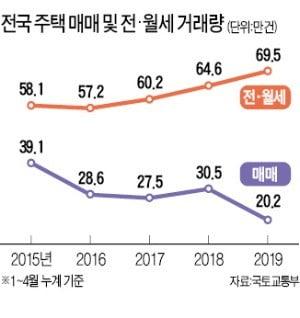 4월 거래량 '숨통'…두 달 연속 증가