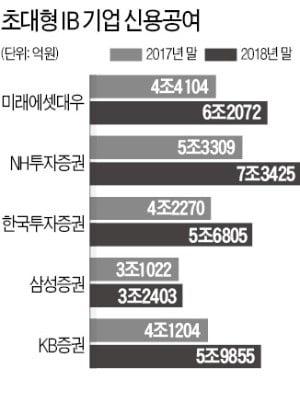 발행어음 시장 '판' 커졌지만…고민 더 깊어진 초대형IB들