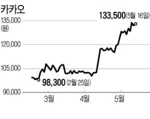 [마켓인사이트] 어피너티, 카카오 지분 3.3% 블록딜