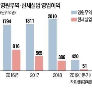 의류 OEM株 투톱 '희비'…영원무역 11%↑·한세실업 11%↓