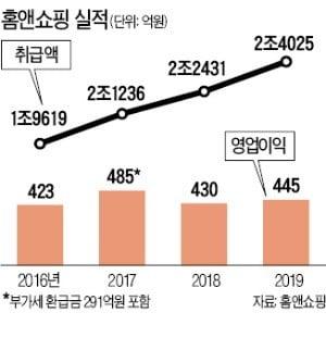 """""""홈앤쇼핑, 中企 발굴·해외 판로 개척 전도사로"""""""