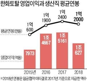 [단독] '취업난' 청년 우는데…1억 연봉에 파업하는 노조