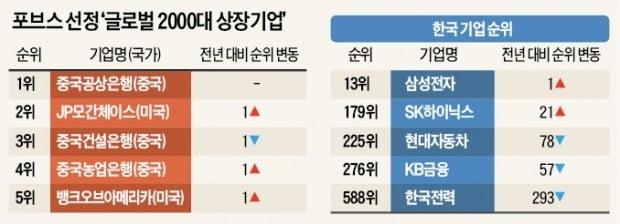 '글로벌 상장사 순위' 삼성전자 1계단 오를 때 한전 293계단 추락
