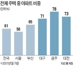 대구·대전·광주 '청약 광풍' 이유…(1)아파트 많고 (2)노후화 (3)가구수 증가