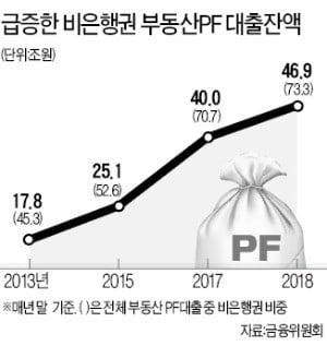 非은행권 부동산PF 대출 5년새 30兆 급증