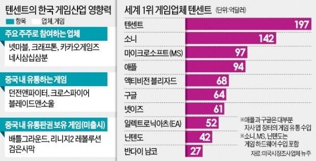 中 텐센트 발 아래 놓인 韓 게임산업?