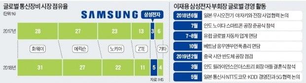 글로벌 현장 누비는 이재용…'5G 대반격' 준비