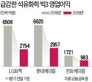 이익 반토막 난 '유화 빅3'…불황 돌파 '3色 해법'