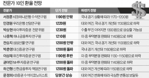 """""""환율 1200원 안팎서 공방…장기 방향은 대외여건 봐야"""""""