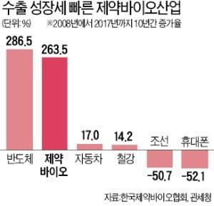 바이오는 일자리 블루오션…한미약품, 4년 새 4배↑