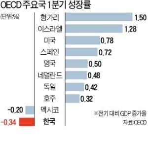 한국 경제성장률 OECD 22개국 중 '꼴찌'