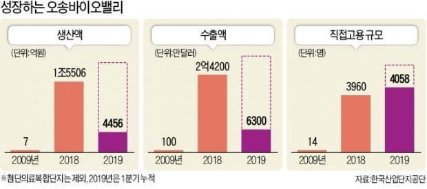 """""""글로벌 신약 터지면 7조원""""…오송서 금맥 캐는 K바이오"""
