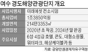 """박현주 """"관광업서 미래 봤다…여수에 1兆 투자"""""""