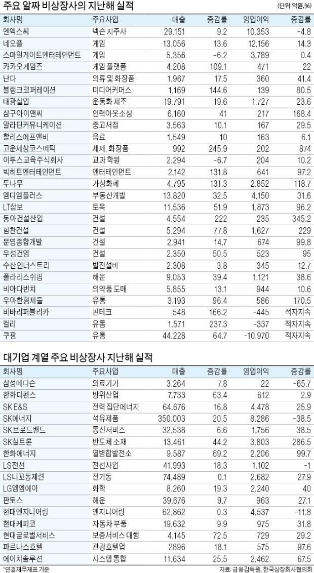 기업공개 시장 '서머 랠리' 온다