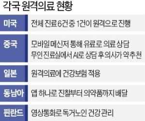 한국에선 원격의료 불법인데…중국 온라인병원 고객 3000만명