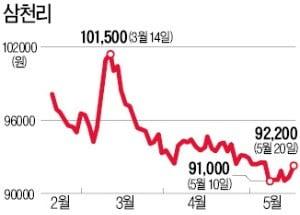 """삼천리 투자자의 고민…""""저평가면 뭐하나"""""""