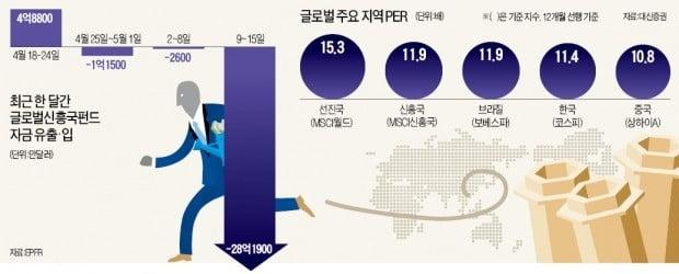 신흥국서 돈 빼라…말 바꾼 글로벌 투자사들