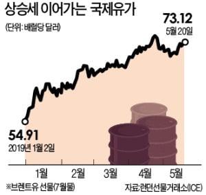 """OPEC+러 """"연말까지 감산 유지""""…중동 불안에 유가 불붙나"""