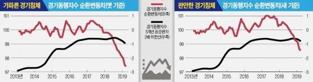 """[단독] 김광두의 경고 """"경제 위기 경계할 때"""""""