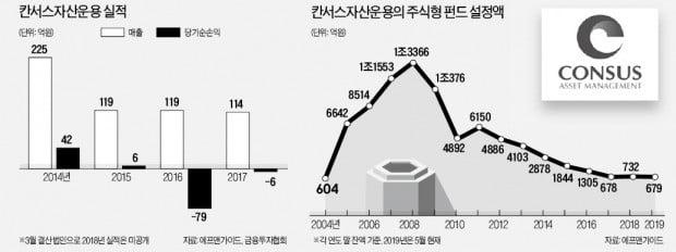 '한국판 칼라일' 꿈꾼 칸서스운용에 무슨 일이?