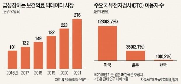 세계 최고 '의료 빅데이터' 썩히는 한국