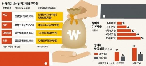 경영권 승계 고육지책…대주주 '현금증여 바람'