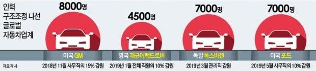 美 포드, 7000명 감원…글로벌 車업계 '칼바람' 거세진다