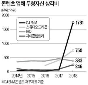 스튜디오드래곤·CJ ENM·제이콘텐트리 매출은 느는데…콘텐츠株 '상각비용 부담'에 발목