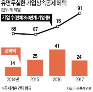 [단독] 공제대상 年매출 3000억→5000억 미만으로 확대…與, 가업상속 문턱 낮춘다