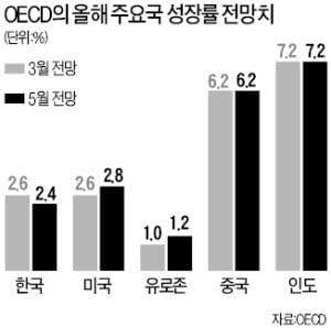 26→24…韓 성장률 또 낮춘 OECD