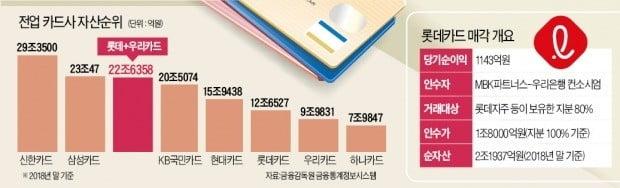 우리, 롯데 합병땐 자산 23兆 카드사 탄생…2위 삼성카드 '턱밑 추격'