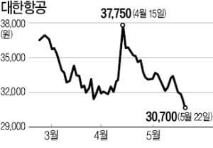 비수기·고유가·고환율…'3중고' 시달리는 항공株