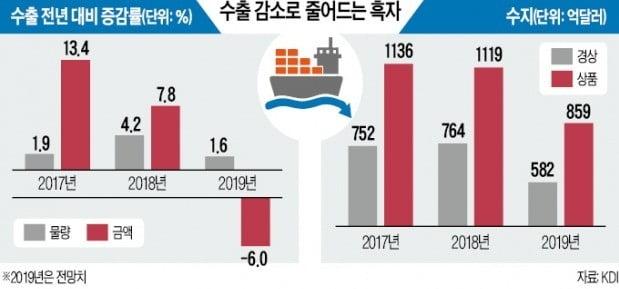 국책硏 KDI도 '소주성' 우려…소비 위축 메르스 사태 수준