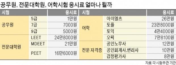 '아이엘츠' 응시료 26만원…9급 공무원은 25년째 5000원