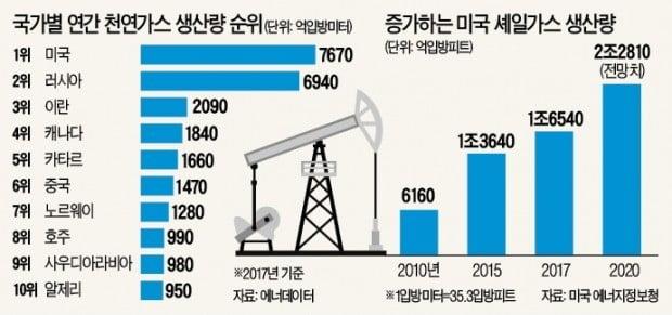 에너지 시장 구도 뒤바꾼 셰일혁명…사우디, 미국산 LNG 수입