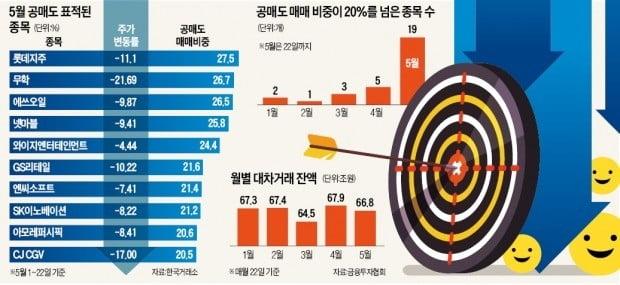 공매도의 '폭락 미소'…무학·CGV '곡소리'
