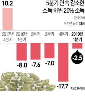 '소주성 2년' 쪼그라든 가계살림…'소비에 쓸 돈' 10년 만에 줄었다