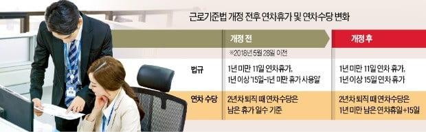 """[단독] """"1년 일하고 그만둬도 26일치 연차수당 주라니"""""""