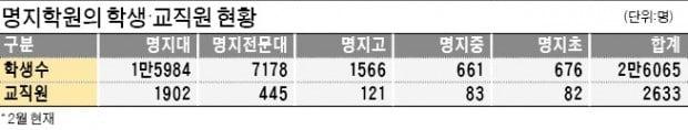 [단독] '파산 위기' 명지학원에 마지막 기회 준다