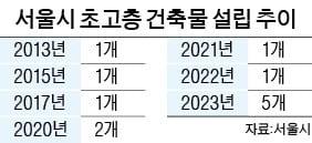 높아지는 서울 스카이라인…강북에도 초고층 '속속'