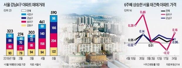강남4구 거래 '꿈틀'…전달보다 30% 늘어