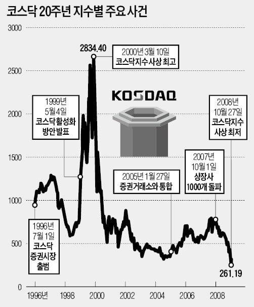 '닷컴버블 붕괴'와 함께 무너진 신뢰…코스닥 '20년 침체' 불렀다