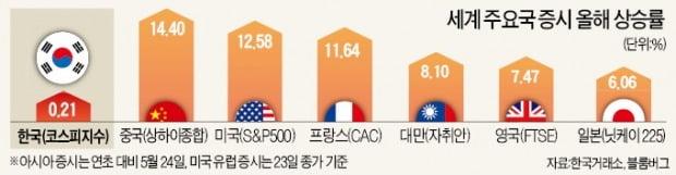 '3중 악재'에 증시서 발빼는 외국인…보름새 2조3000억 팔았다