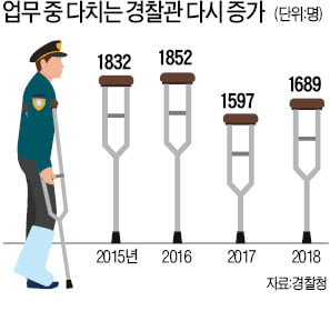 """툭하면 뺨맞고 욕먹는 경찰…""""공권력 도전엔 강력 대응해야"""""""