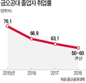 [단독] '가동률 꼴찌' 추락한 수출 메카…구미가 운다