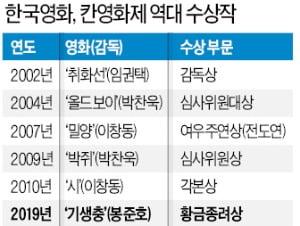 기생충 칸영화제 첫 '황금종려상' 수상…'칸' 콧대 꺾은 봉준호 매직