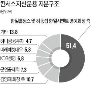칸서스운용 vs KDB생명 황당한 소송전